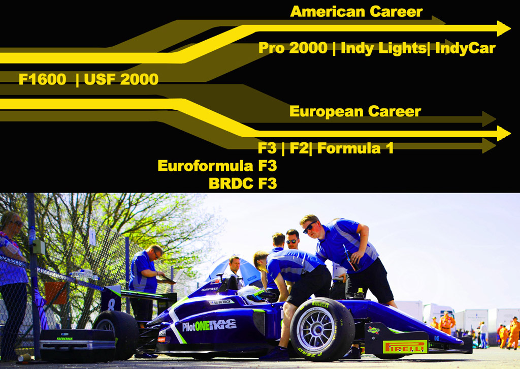 pilot one racing   kaylen frederick   timeline graphic and race car with team